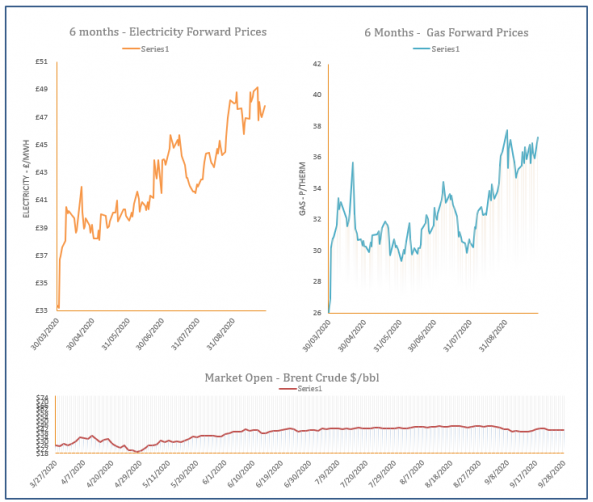 energy price graph - 28-09-2020
