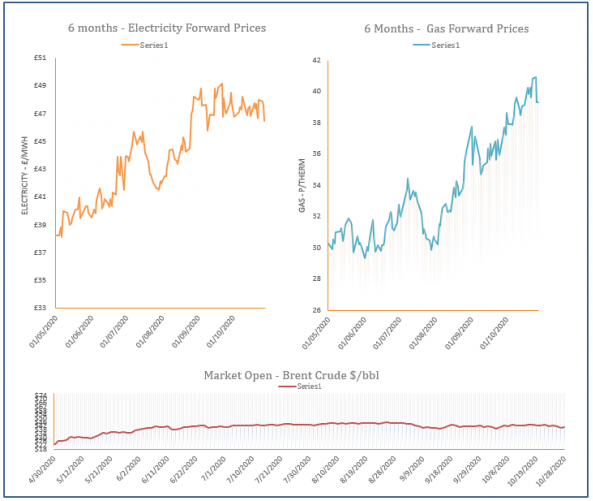 energy price graph - 28-10-2020