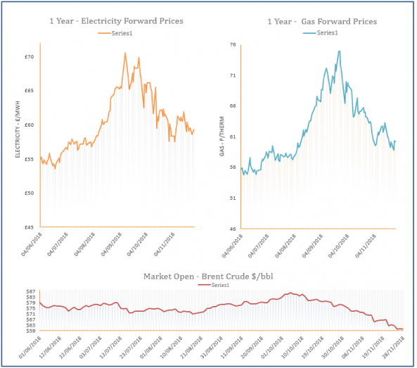 energy price graph - 28-11-2018