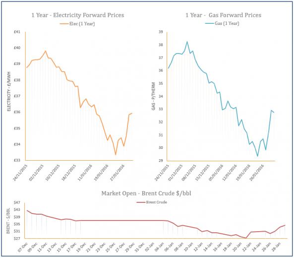 energy price graph - 29-01-2016