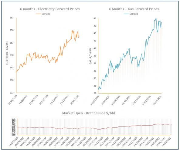 energy price graph - 29-01-2021