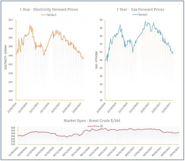 energy price graph - 29-03-2017