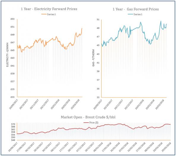 energy price graph - 29-03-2018