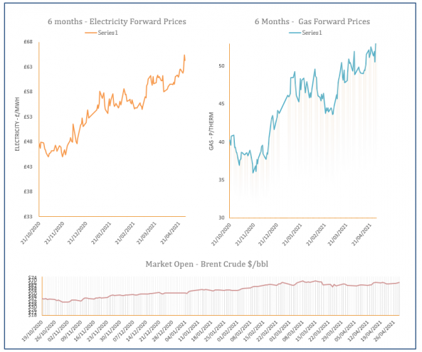 energy price graph - 29-04-2021