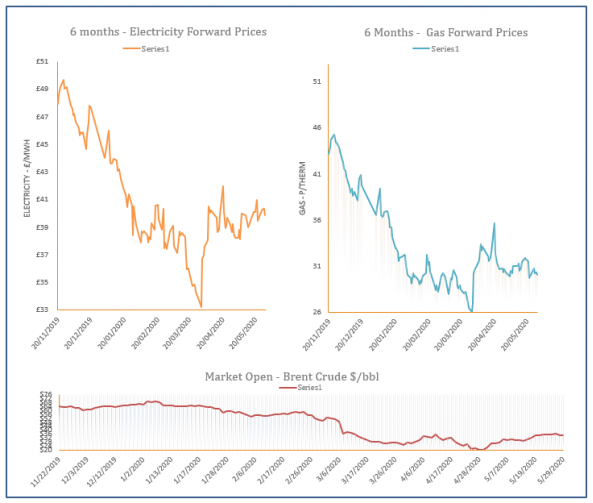 energy price graph - 29-05-2020