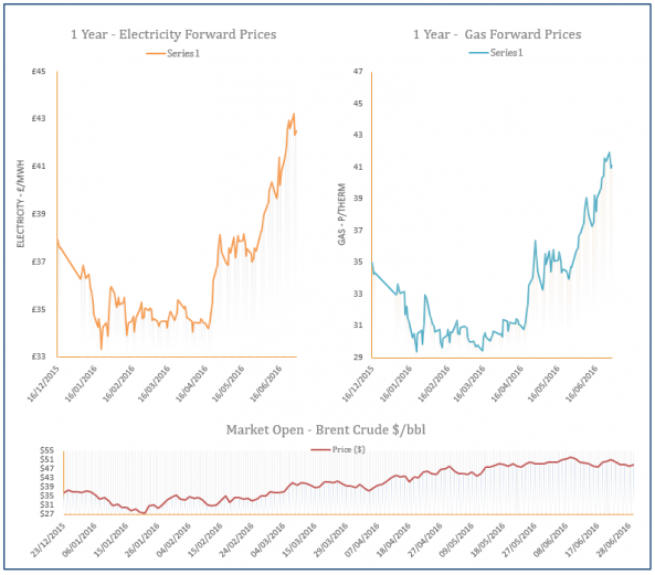 energy price graph - 29-06-2016
