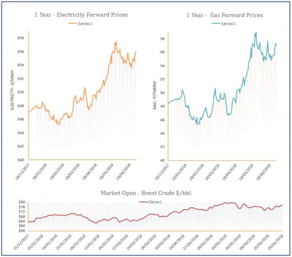 energy price graph - 29-06-2018