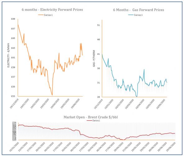 energy price graph - 29-06-2020