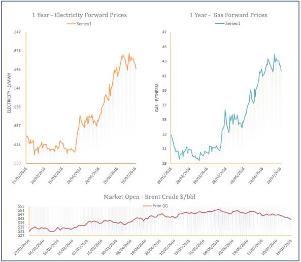 energy price graph - 29-07-2016