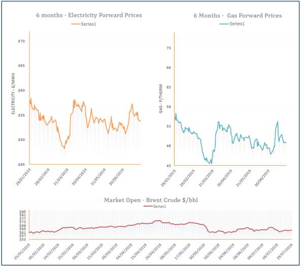 energy price graph - 29-07-2019