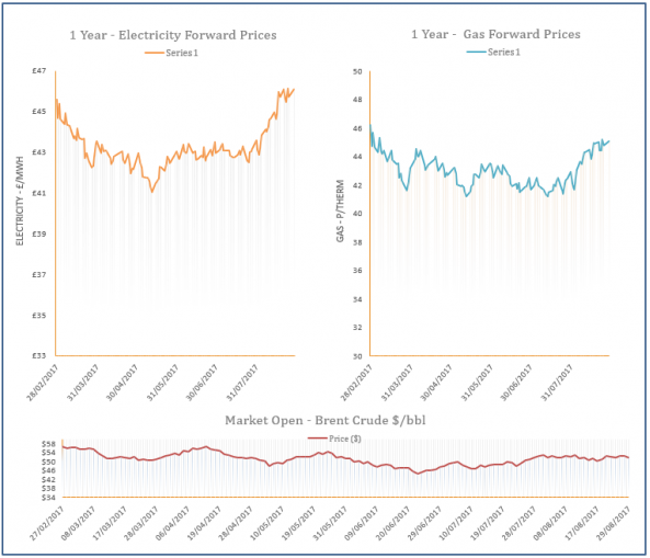 energy price graph - 29-08-2017