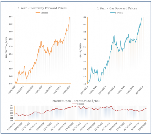 Energy price graph - 29-08-2018