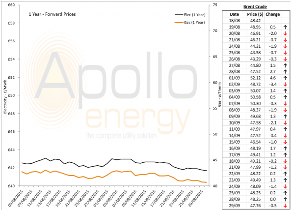 Energy Market Analysis - 29-09-2015