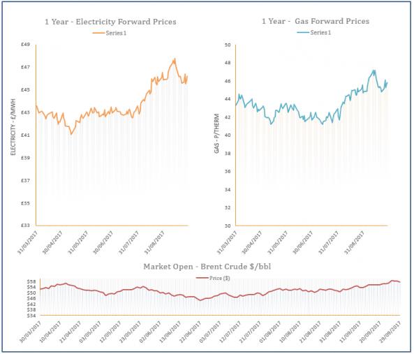 energy price graph - 29-09-2017