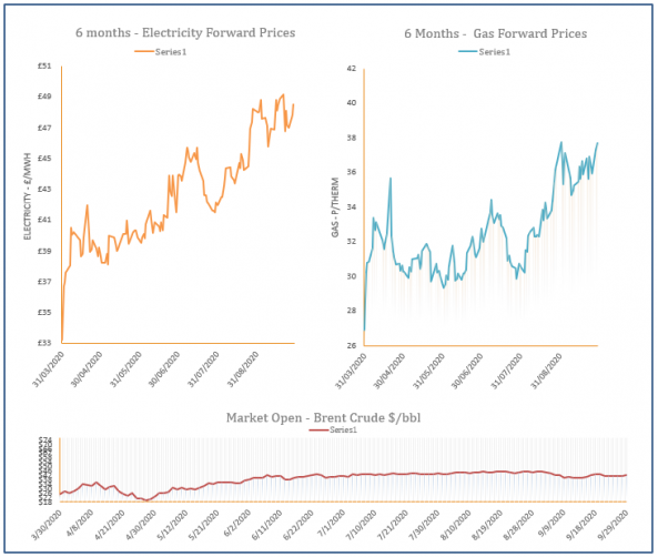 energy price graph - 29-09-2020