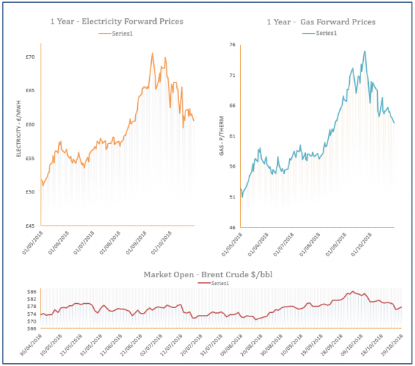 energy price graph - 29-10-2018