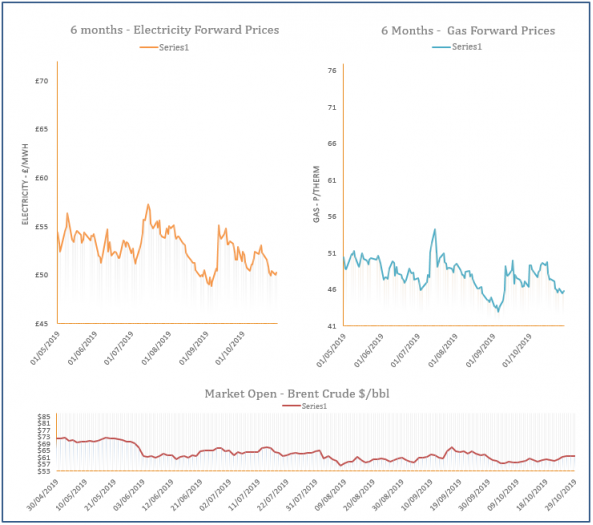 energy price graph - 29-10-2019
