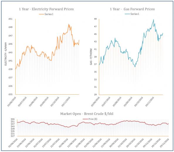 energy price graph - 29-11-2016