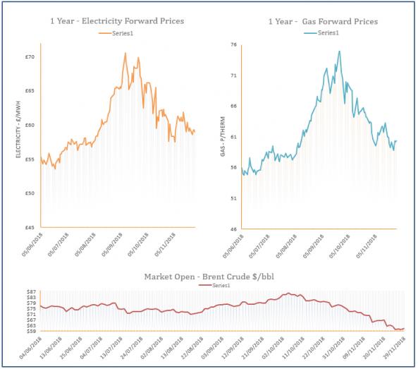 energy price graph - 29-11-2018