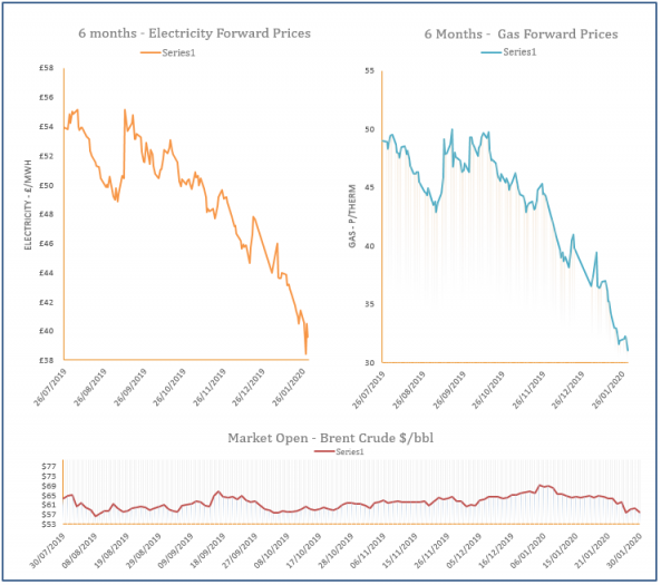 energy price graph - 30-01-2020