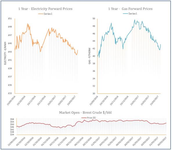 energy price graph - 30-03-2017