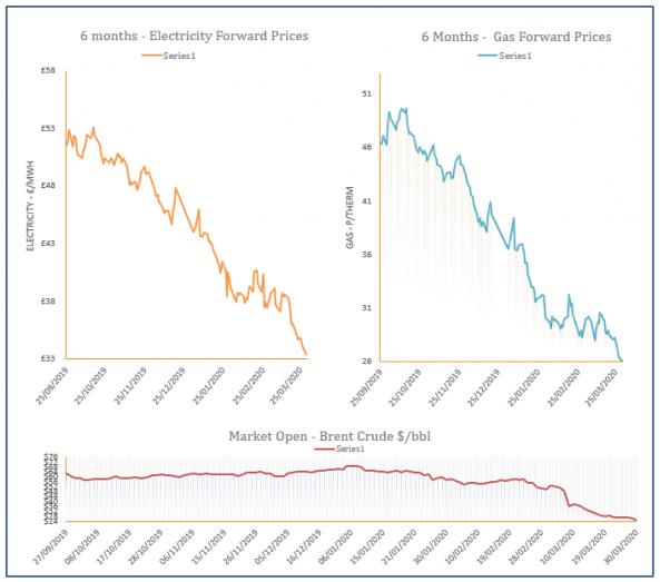 energy price graph - 30-03-2020