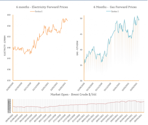 energy price graph - 30-03-2021