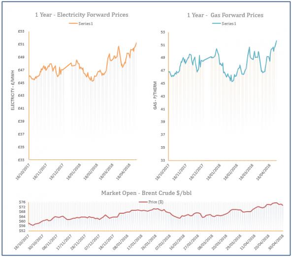 energy price graph - 30-04-2018