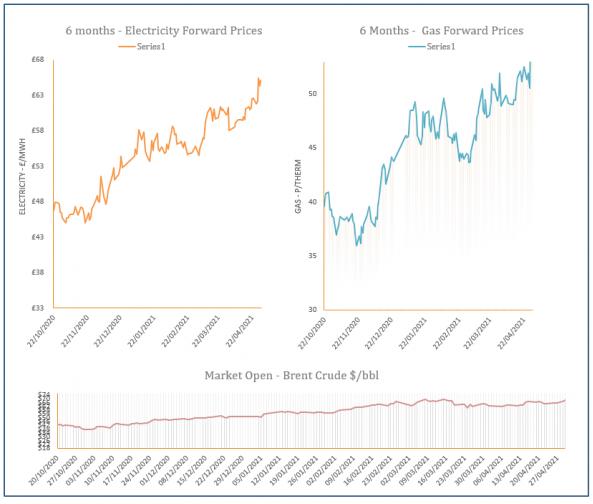 energy price graph - 30-04-2021