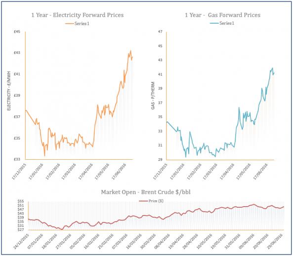 energy price graph - 30-06-2016