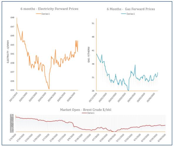 energy price graph - 30-06-2020