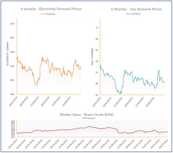 energy price graph - 30-07-2019