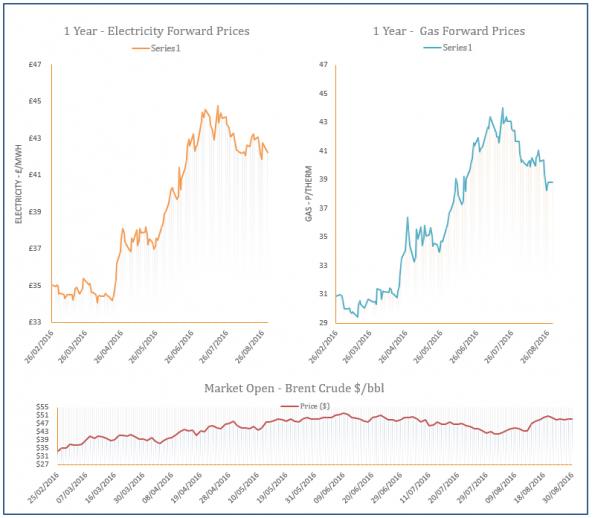 energy price graph - 30-08-2016