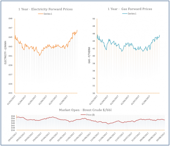 energy price graph - 30-08-2017