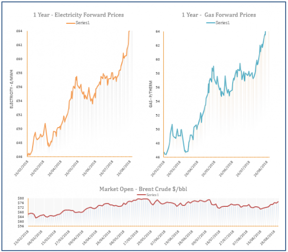 energy price graph 30/08/2018