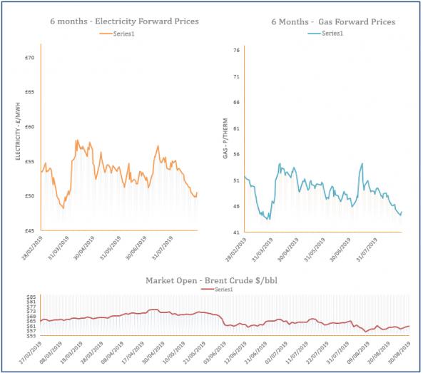 energy price graph - 30-08-2019