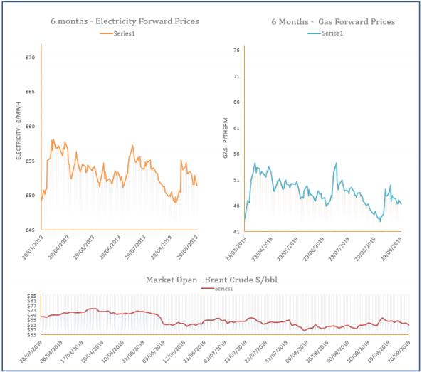 energy price graph - 30-09-2019