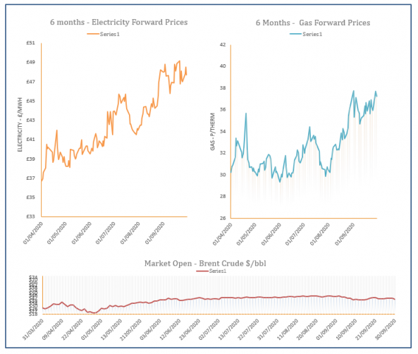 Energy Price Graph - 30-09-2020