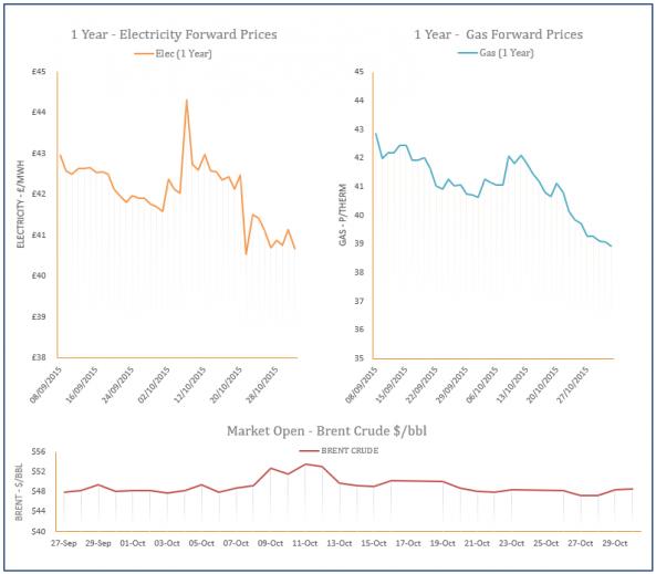 energy price graph - 30-10-2015