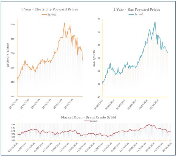 energy price graph - 30-10-2018