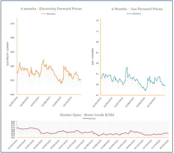 energy price graph - 30-10-2019