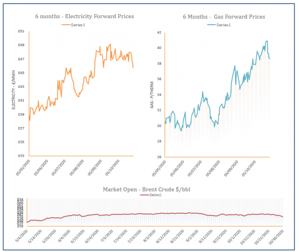 energy price graph - 30-10-2020