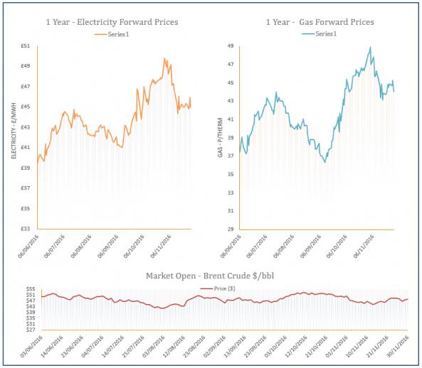 energy price graph - 30-11-2016
