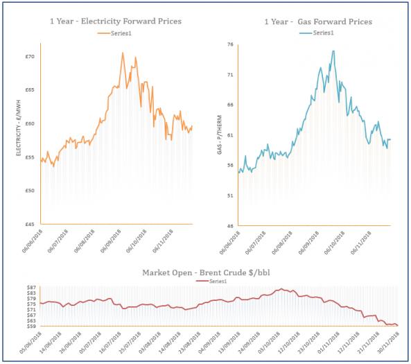 energy price graph - 30-11-2018