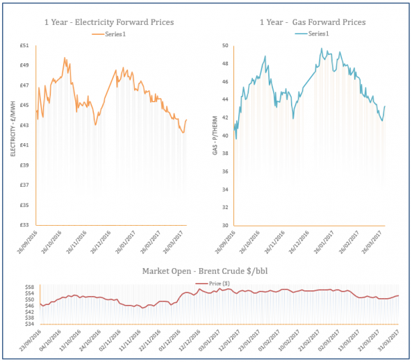 energy price graph - 31-03-2017