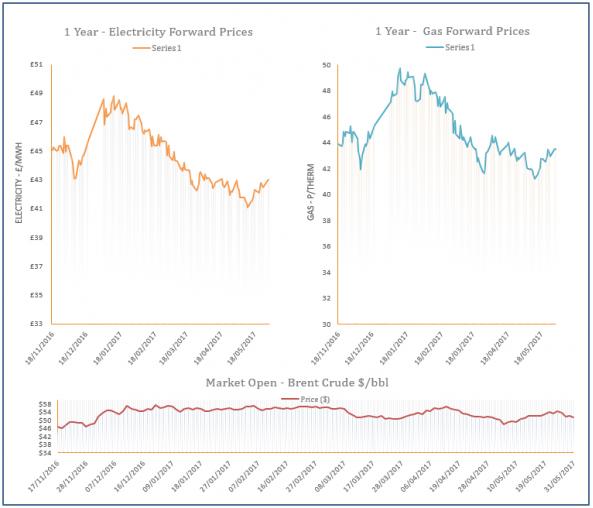energy price graph - 31-05-2017