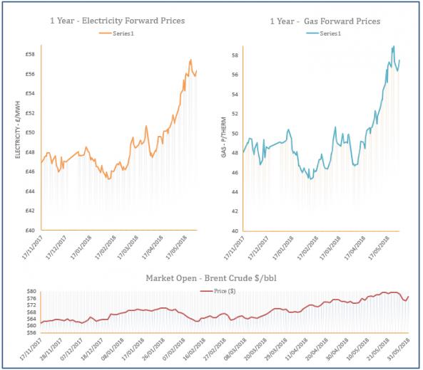 energy price graph - 31-05-2018