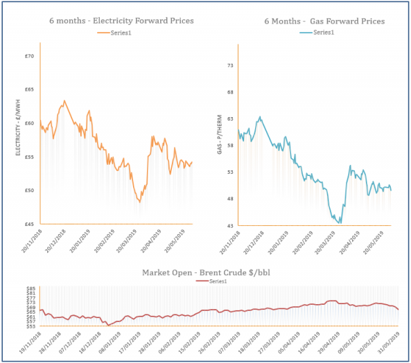 energy price graph - 31-05-2019