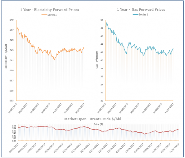 energy price graph - 31-07-2017