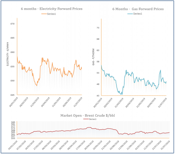 energy price graph - 31-07-2019
